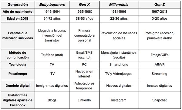 Comportamiento digital por generación 2018